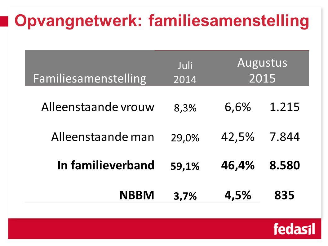 Opvangnetwerk: familiesamenstelling Familiesamenstelling Juli 2014 Augustus 2015 Alleenstaande vrouw 8,3% 6,6%1.215 Alleenstaande man 29,0% 42,5%7.844 In familieverband 59,1% 46,4%8.580 NBBM 3,7% 4,5%835