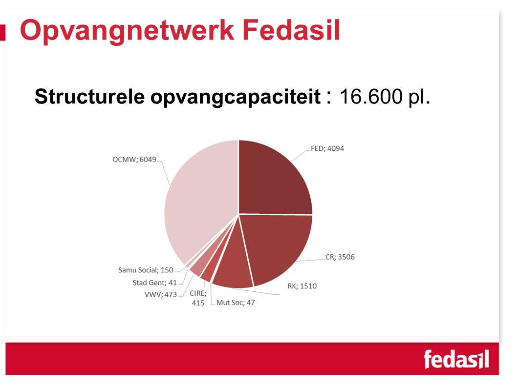 Opvangnetwerk Fedasil Structurele opvangcapaciteit : 16.600 pl.