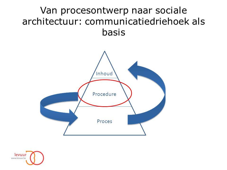 Van procesontwerp naar sociale architectuur: communicatiedriehoek als basis Inhoud Procedure Proces