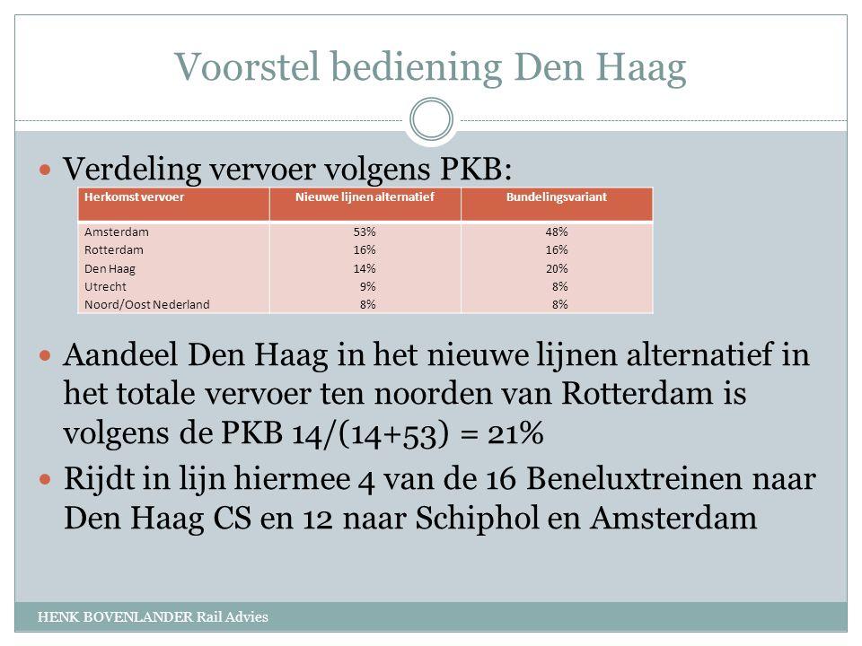 Voorstel bediening Den Haag HENK BOVENLANDER Rail Advies Verdeling vervoer volgens PKB: Aandeel Den Haag in het nieuwe lijnen alternatief in het totale vervoer ten noorden van Rotterdam is volgens de PKB 14/(14+53) = 21% Rijdt in lijn hiermee 4 van de 16 Beneluxtreinen naar Den Haag CS en 12 naar Schiphol en Amsterdam Herkomst vervoerNieuwe lijnen alternatiefBundelingsvariant Amsterdam Rotterdam Den Haag Utrecht Noord/Oost Nederland 53% 16% 14% 9% 8% 48% 16% 20% 8%