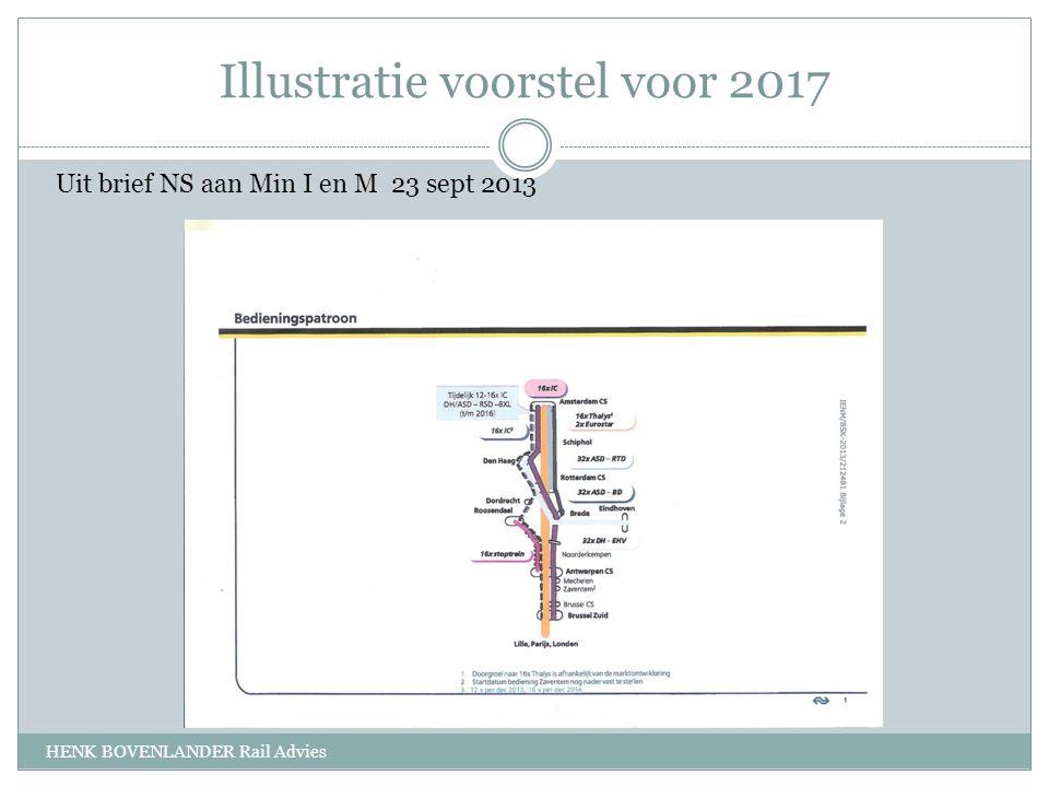 Illustratie voorstel voor 2017 HENK BOVENLANDER Rail Advies Uit brief NS aan Min I en M 23 sept 2013
