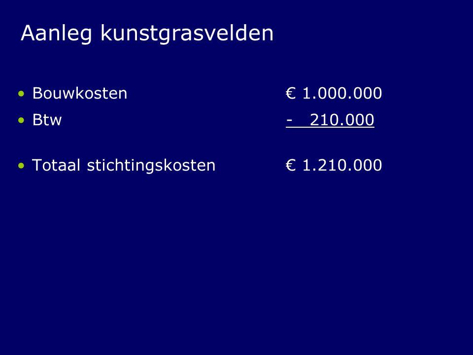 Aanleg kunstgrasvelden Bouwkosten € 1.000.000 Btw - 210.000 Totaal stichtingskosten € 1.210.000