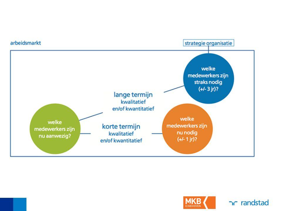 Key-players Retentieplan: POP Beloning- en bonusbeleid Opleiding(en) Zorgenkindjes Potentieelbeoordeling Ontwikkelingsplan Mobiliteitsplan Outplacement Huidige kern Potentieelbeoordeling Ontwikkelingsplan Mobiliteitsplan Outplacementplan Flexibiliseren Prospects Recruitprogramma (om)Scholing Samenwerking externe leveranciers Flexpartnership Talenten Alternatieve inzet Tijdelijke uitleen Retentiebeleid Tijdelijk flexibiliseren tijdelijke krachten Tijdelijke inhuur Tijdelijk dienstverband Collegiale inleen Most wanted Recruitment (om)Scholing
