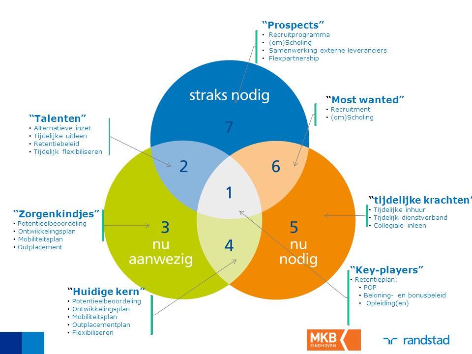 """""""Key-players"""" Retentieplan: POP Beloning- en bonusbeleid Opleiding(en) """"Zorgenkindjes"""" Potentieelbeoordeling Ontwikkelingsplan Mobiliteitsplan Outplac"""