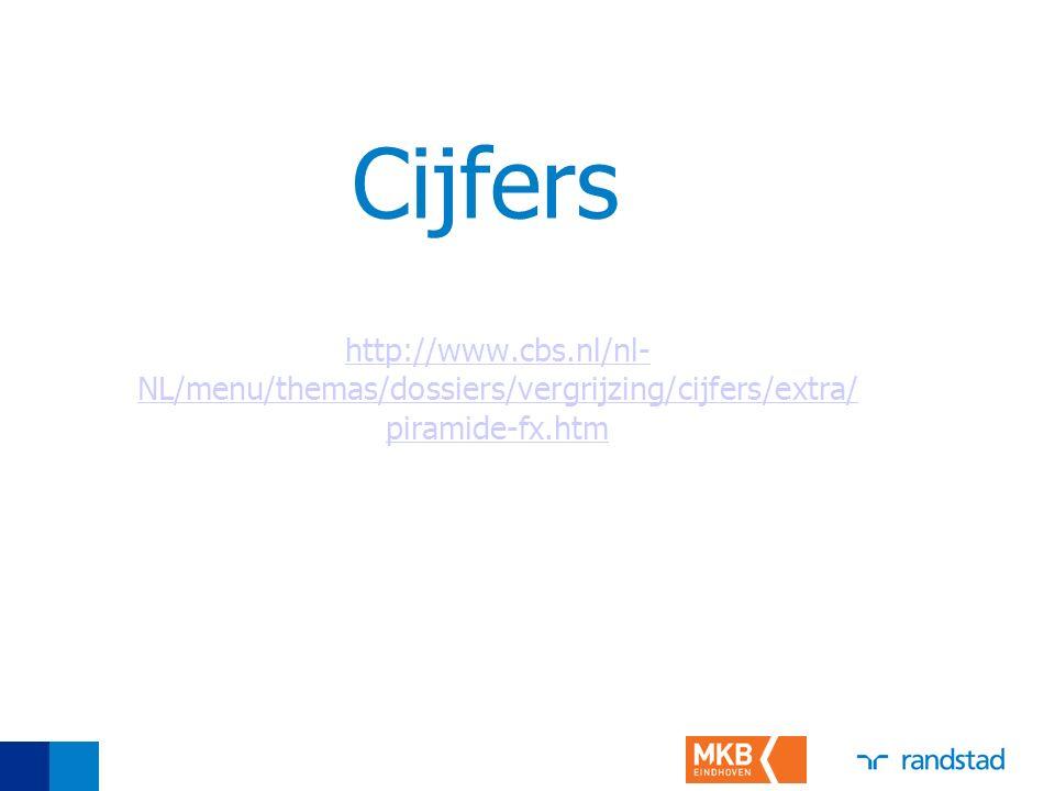 Cijfers http://www.cbs.nl/nl- NL/menu/themas/dossiers/vergrijzing/cijfers/extra/ piramide-fx.htm