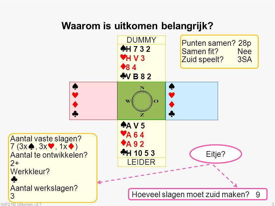 NdF2 H2 Uitkomen v2.13 ♠♥♦♣♠♥♦♣ ♠♥♦♣♠♥♦♣ Waarom is uitkomen belangrijk.