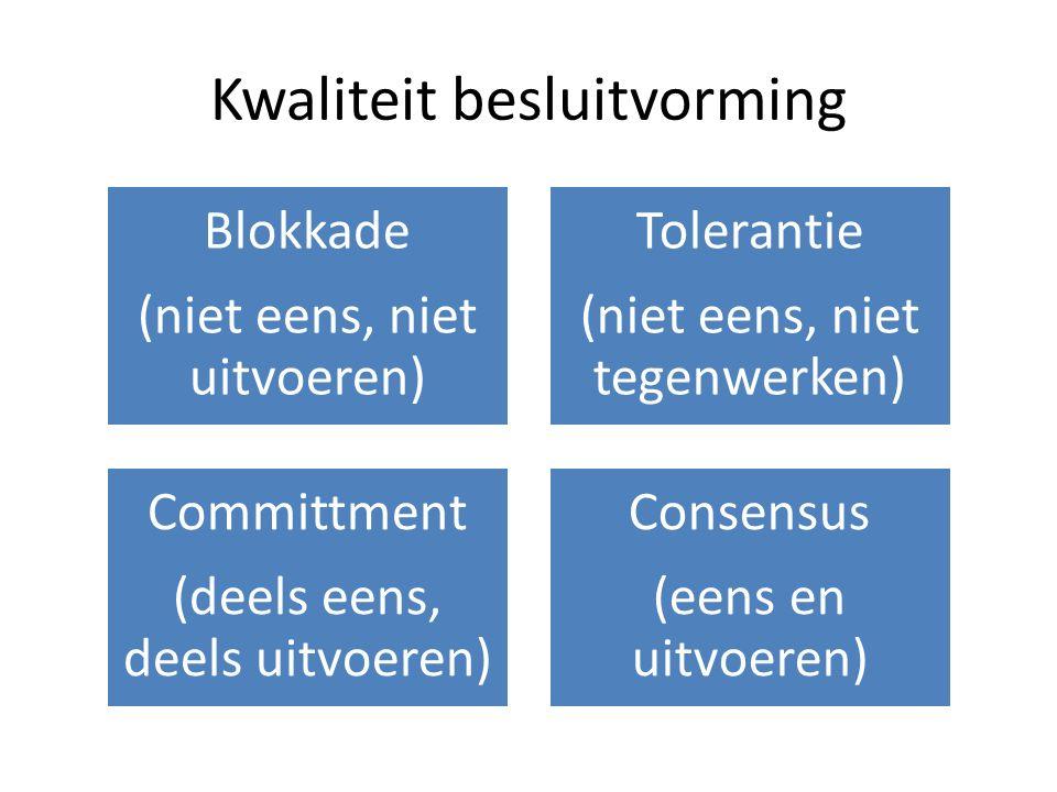 Kwaliteit besluitvorming Blokkade (niet eens, niet uitvoeren) Tolerantie (niet eens, niet tegenwerken) Committment (deels eens, deels uitvoeren) Conse