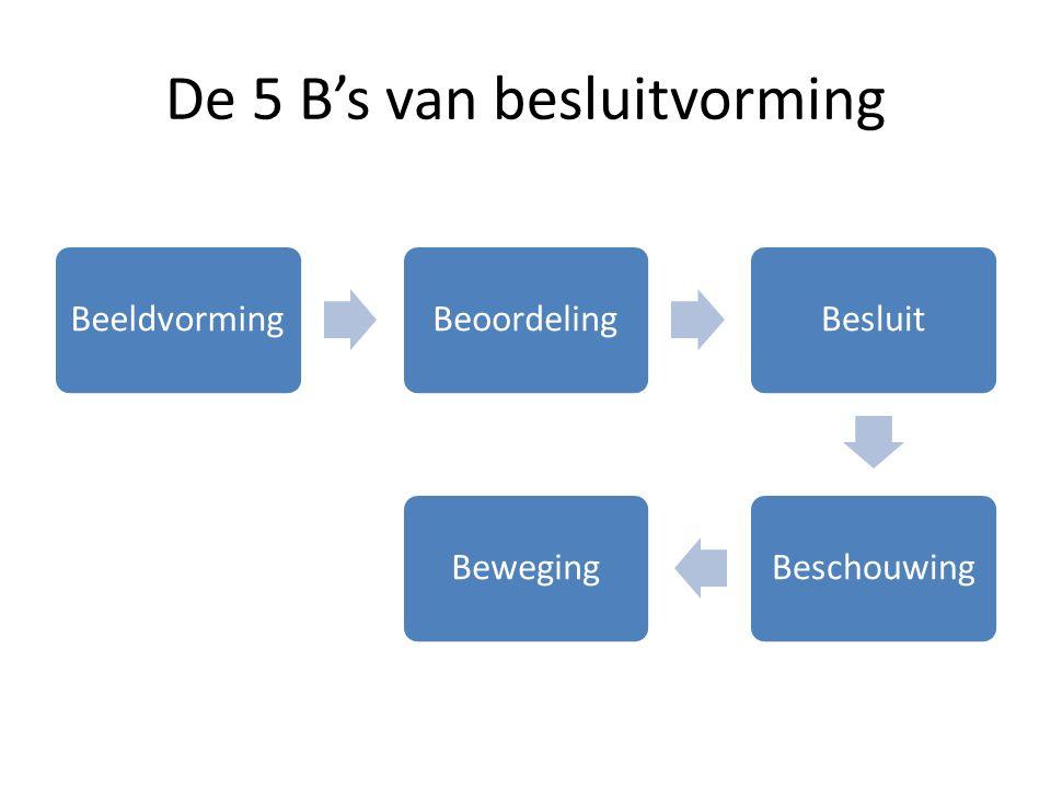 De 5 B's van besluitvorming BeeldvormingBeoordelingBesluitBeschouwingBeweging