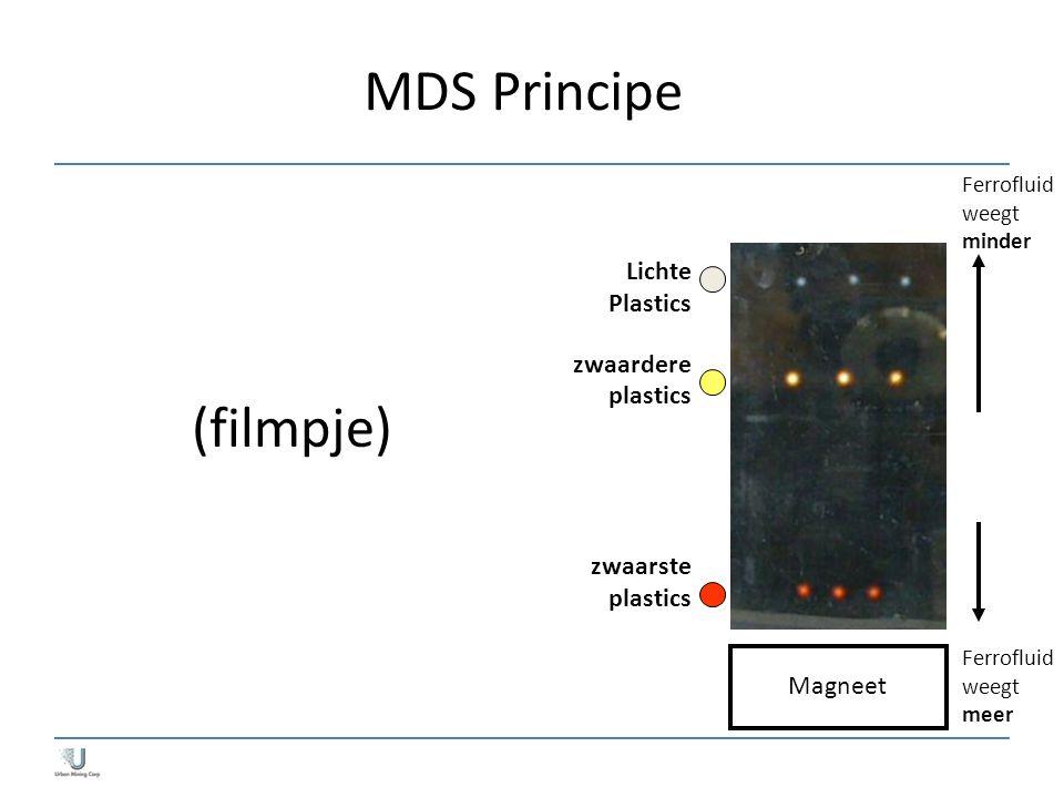 Magneet Lichte Plastics zwaardere plastics zwaarste plastics Ferrofluid weegt minder Ferrofluid weegt meer MDS Principe (filmpje)