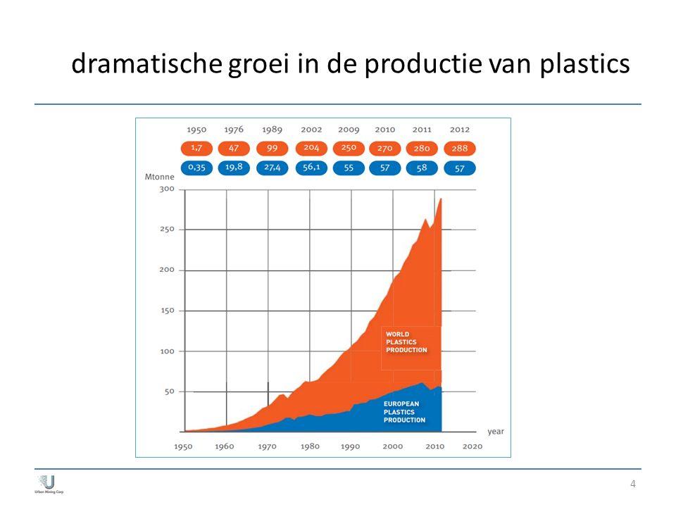 dramatische groei in de productie van plastics 4