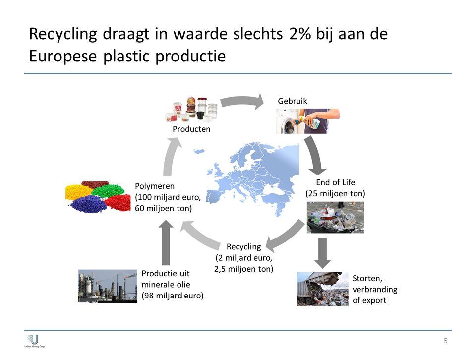 5 Recycling draagt in waarde slechts 2% bij aan de Europese plastic productie