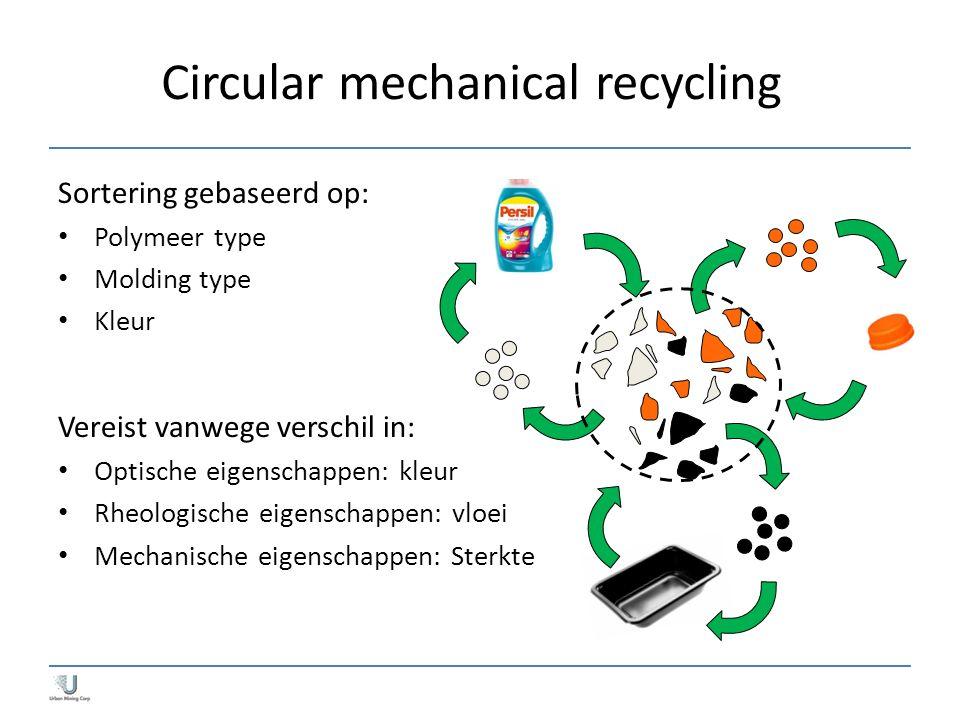 Circular mechanical recycling Sortering gebaseerd op: Polymeer type Molding type Kleur Vereist vanwege verschil in: Optische eigenschappen: kleur Rheo