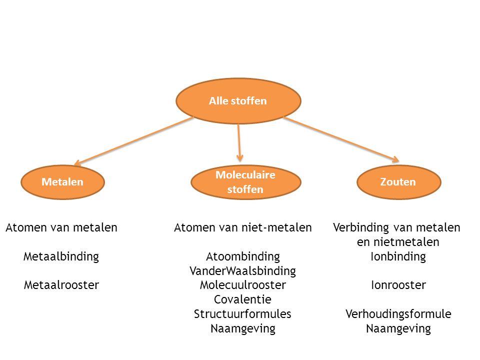 Alle stoffen Metalen Atomen van metalen Metaalbinding Metaalrooster Moleculaire stoffen Zouten Atomen van niet-metalen Atoombinding VanderWaalsbinding