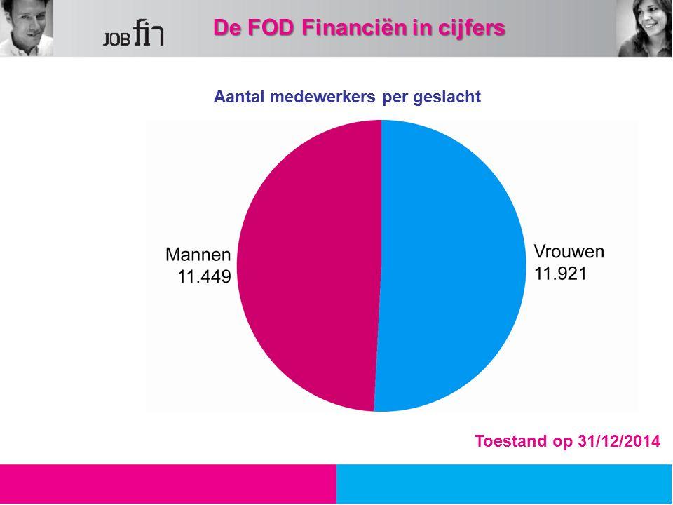 Aantal medewerkers per geslacht 49,33 %50,67 % Toestand op 31/12/2014 De FOD Financiën in cijfers De FOD Financiën in cijfers