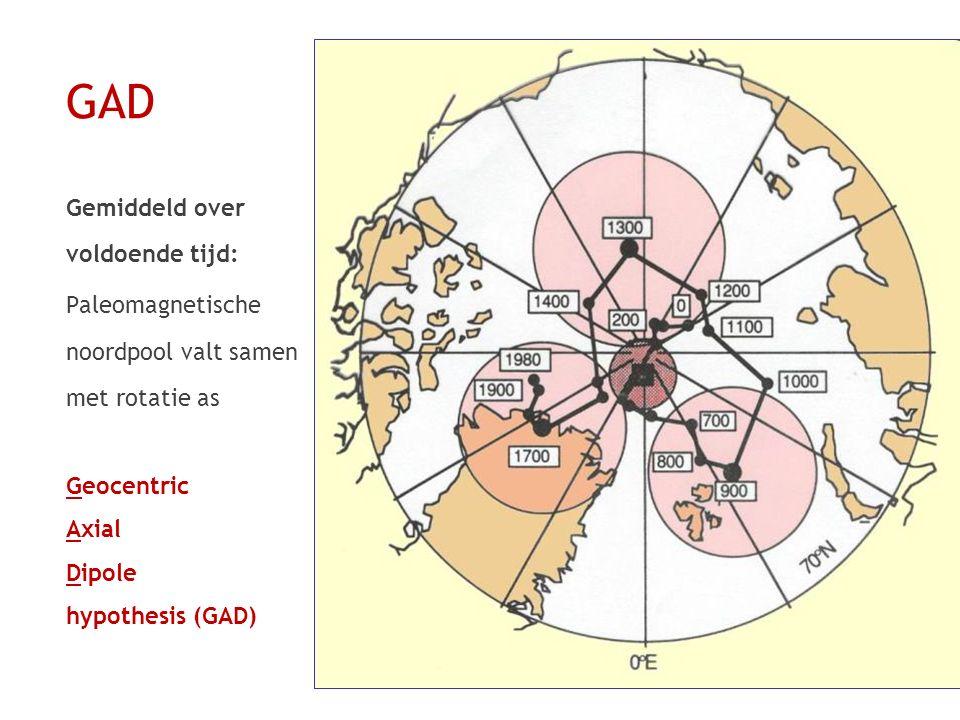 GAD Gemiddeld over voldoende tijd: Paleomagnetische noordpool valt samen met rotatie as Geocentric Axial Dipole hypothesis (GAD)