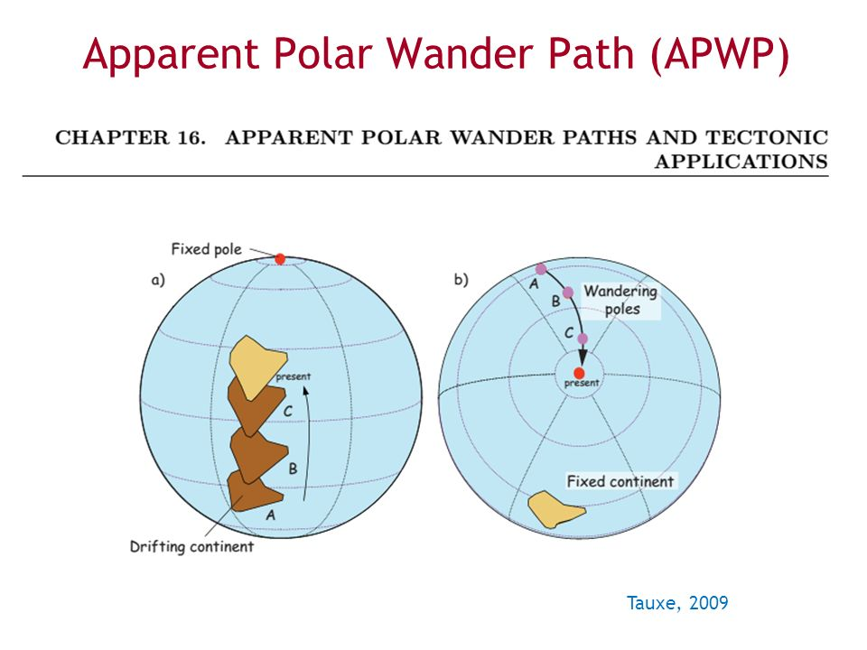 Apparent Polar Wander Path (APWP) Tauxe, 2009