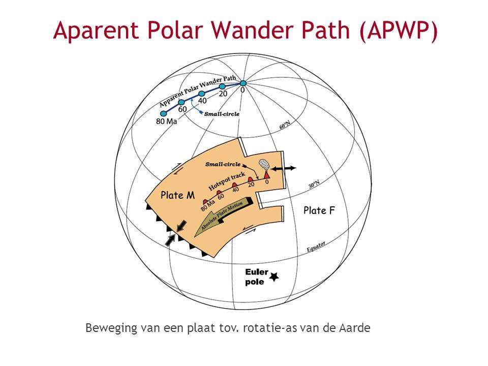 Beweging van een plaat tov. rotatie-as van de Aarde Aparent Polar Wander Path (APWP)