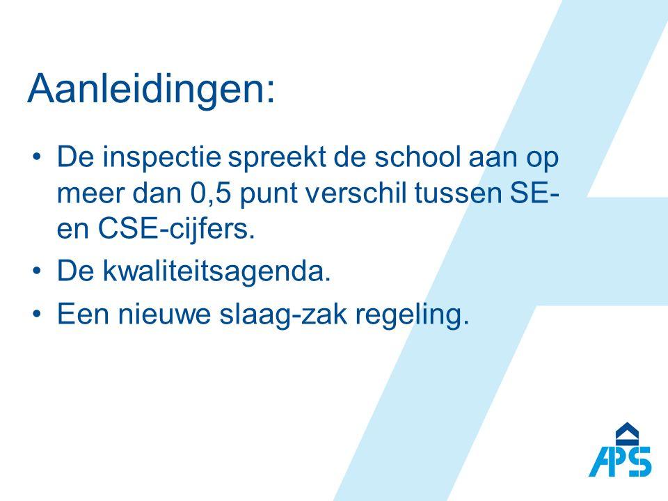 Aanleidingen: De inspectie spreekt de school aan op meer dan 0,5 punt verschil tussen SE- en CSE-cijfers.