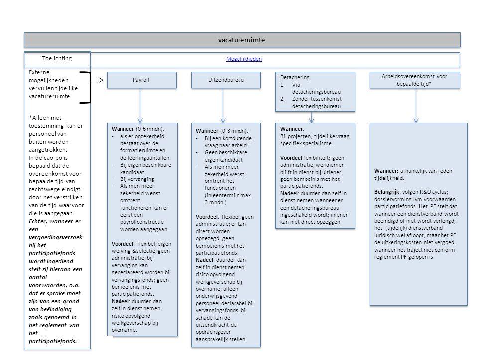 Aanstelling/benoemingsschema arbeidsovereenkomst voor bepaalde tijd vacatureruimte