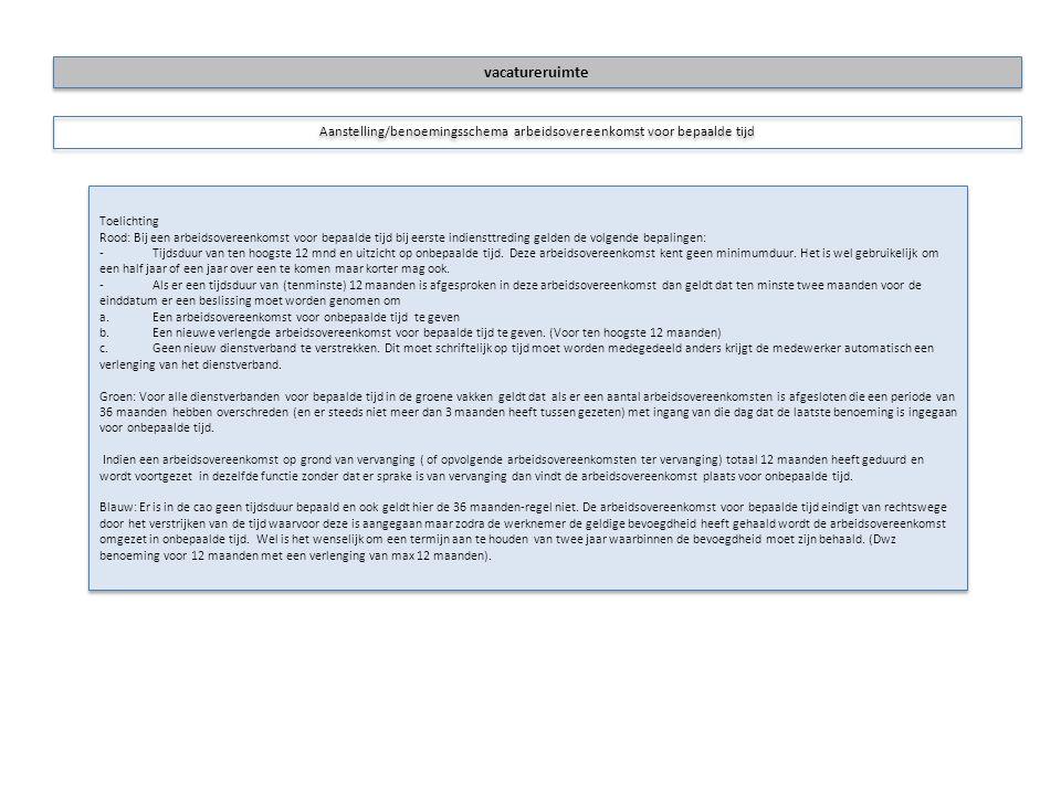 Toelichting Rood: Bij een arbeidsovereenkomst voor bepaalde tijd bij eerste indiensttreding gelden de volgende bepalingen: -Tijdsduur van ten hoogste