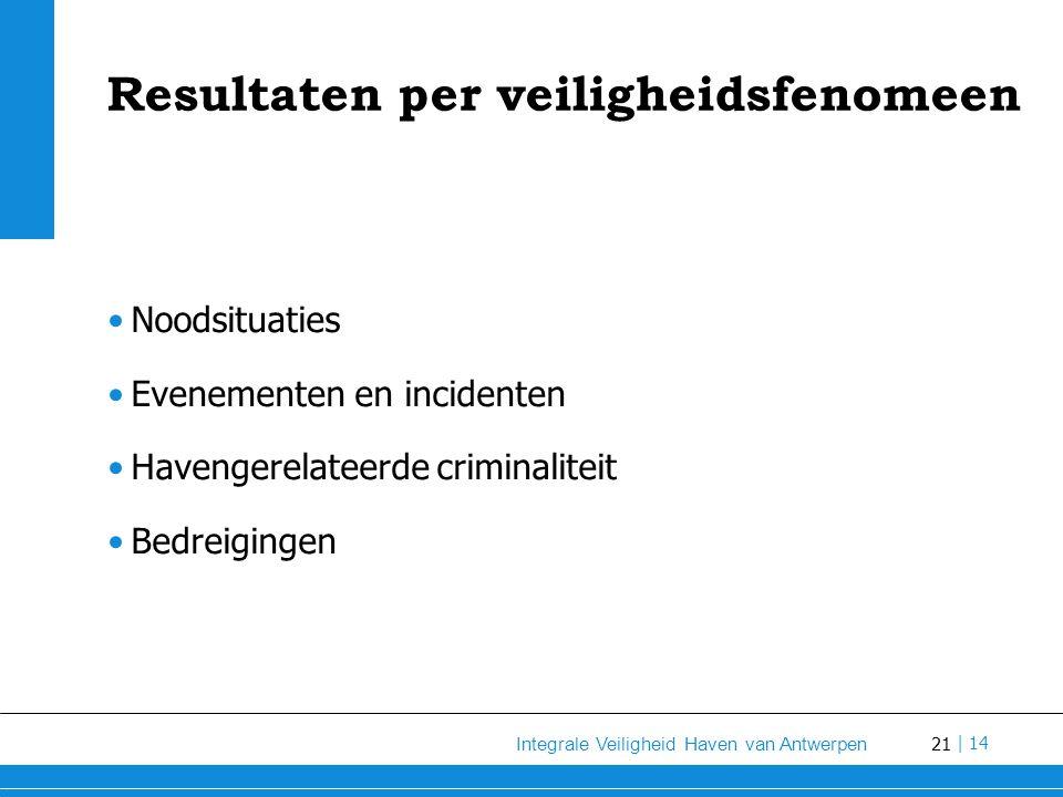 21 Integrale Veiligheid Haven van Antwerpen | 14 Resultaten per veiligheidsfenomeen Noodsituaties Evenementen en incidenten Havengerelateerde criminaliteit Bedreigingen