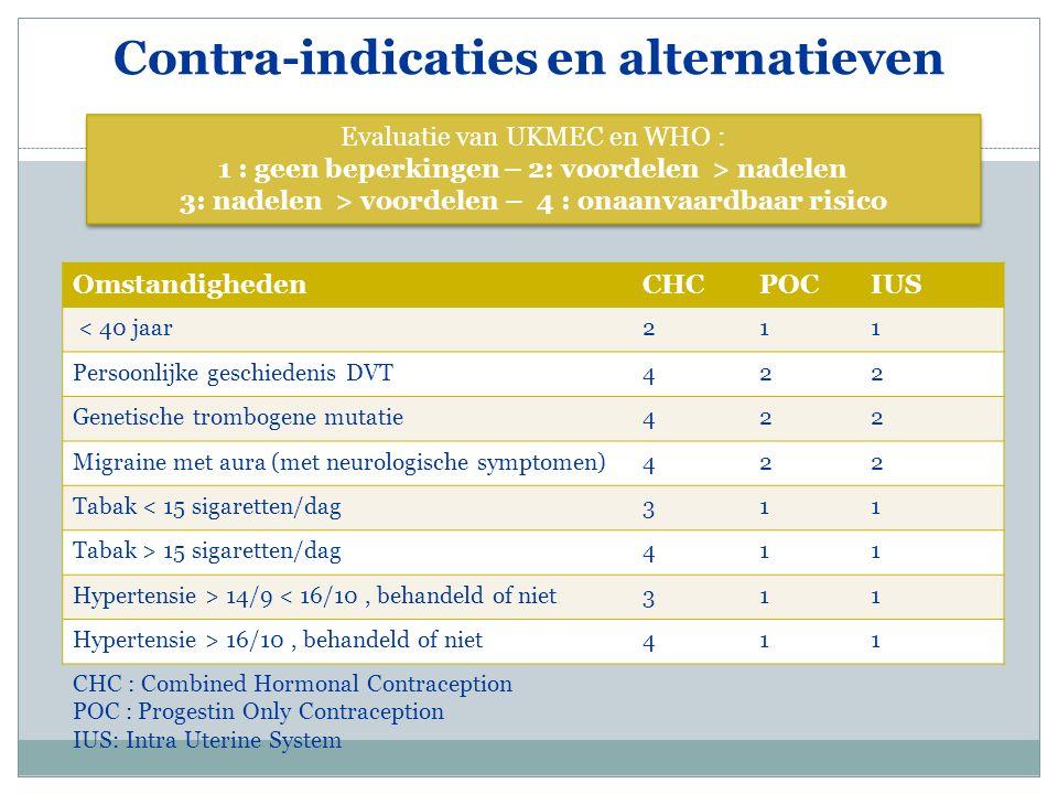 Contra-indicaties en alternatieven OmstandighedenCHCPOCIUS < 40 jaar211 Persoonlijke geschiedenis DVT422 Genetische trombogene mutatie422 Migraine met aura (met neurologische symptomen)422 Tabak < 15 sigaretten/dag311 Tabak > 15 sigaretten/dag411 Hypertensie > 14/9 < 16/10, behandeld of niet311 Hypertensie > 16/10, behandeld of niet411 Evaluatie van UKMEC en WHO : 1 : geen beperkingen – 2: voordelen > nadelen 3: nadelen > voordelen – 4 : onaanvaardbaar risico Evaluatie van UKMEC en WHO : 1 : geen beperkingen – 2: voordelen > nadelen 3: nadelen > voordelen – 4 : onaanvaardbaar risico CHC : Combined Hormonal Contraception POC : Progestin Only Contraception IUS: Intra Uterine System