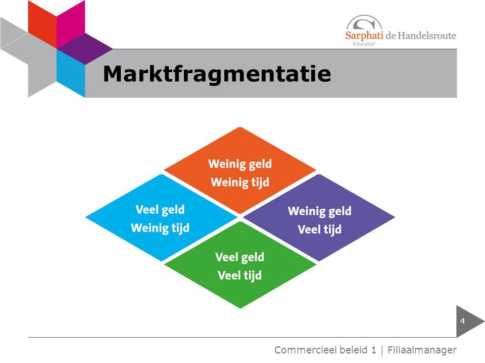 Marktfragmentatie 4 Commercieel beleid 1 | Filiaalmanager