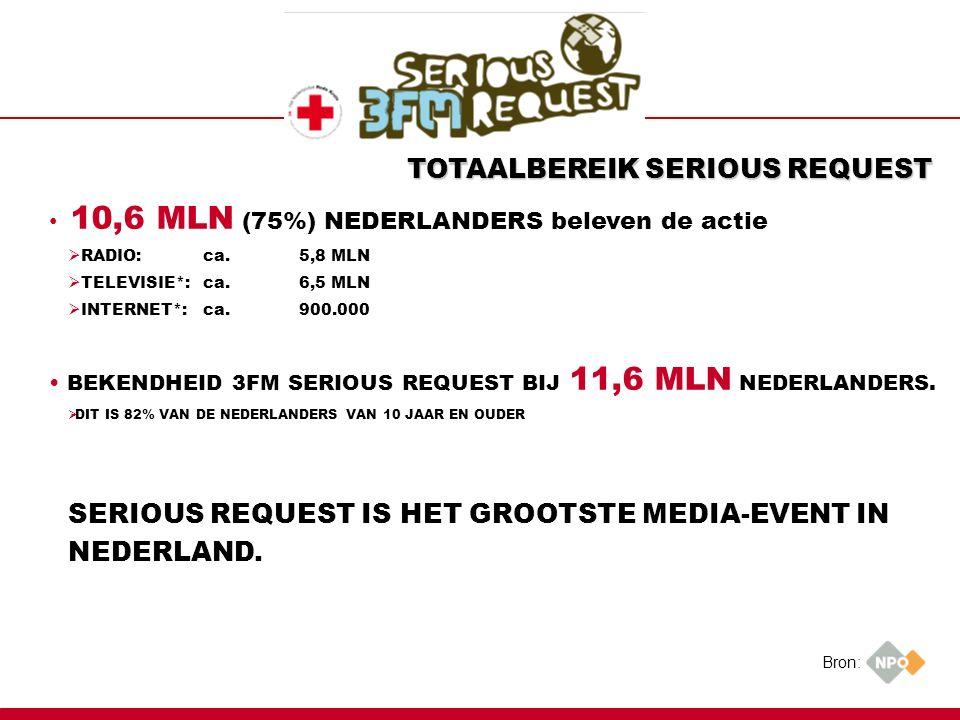 TOTAALBEREIK SERIOUS REQUEST 10,6 MLN (75%) NEDERLANDERS beleven de actie  RADIO: ca.