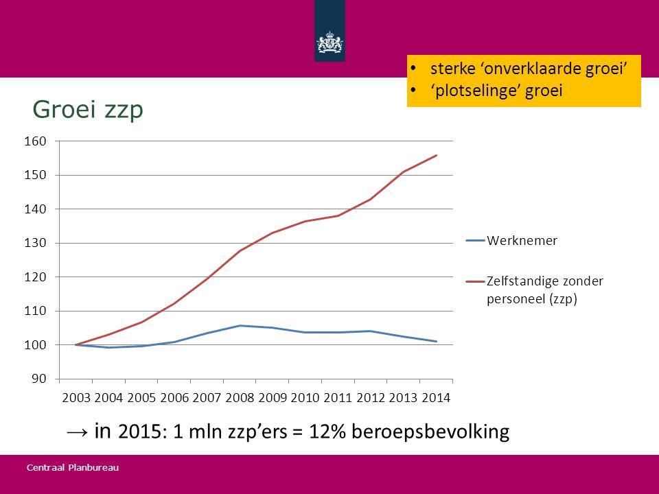 Centraal Planbureau Groei zzp → in 2015: 1 mln zzp'ers = 12% beroepsbevolking sterke 'onverklaarde groei' 'plotselinge' groei