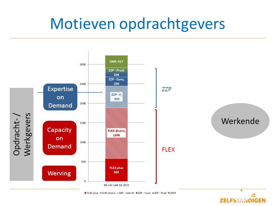 8 Motieven werkenden Opdracht- / Werkgevers Werkende ZZP FLEX Werving Capacity on Demand Expertise on Demand Autonomie, werk/privé Keuzevrijheid, ontwikkeling Tevreden.