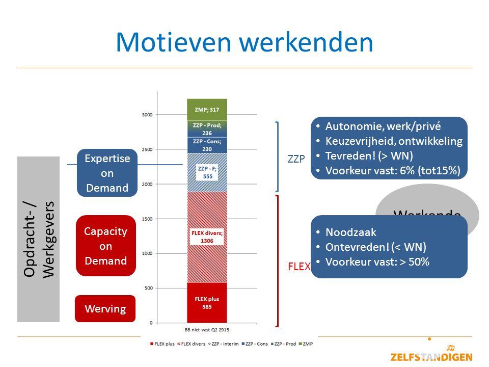 8 Motieven werkenden Opdracht- / Werkgevers Werkende ZZP FLEX Werving Capacity on Demand Expertise on Demand Autonomie, werk/privé Keuzevrijheid, ontw