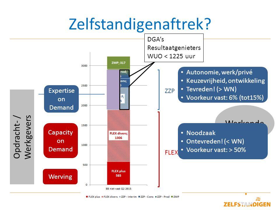 9 Zelfstandigenaftrek? Opdracht- / Werkgevers Werkende ZZP FLEX Werving Capacity on Demand Expertise on Demand Autonomie, werk/privé Keuzevrijheid, on