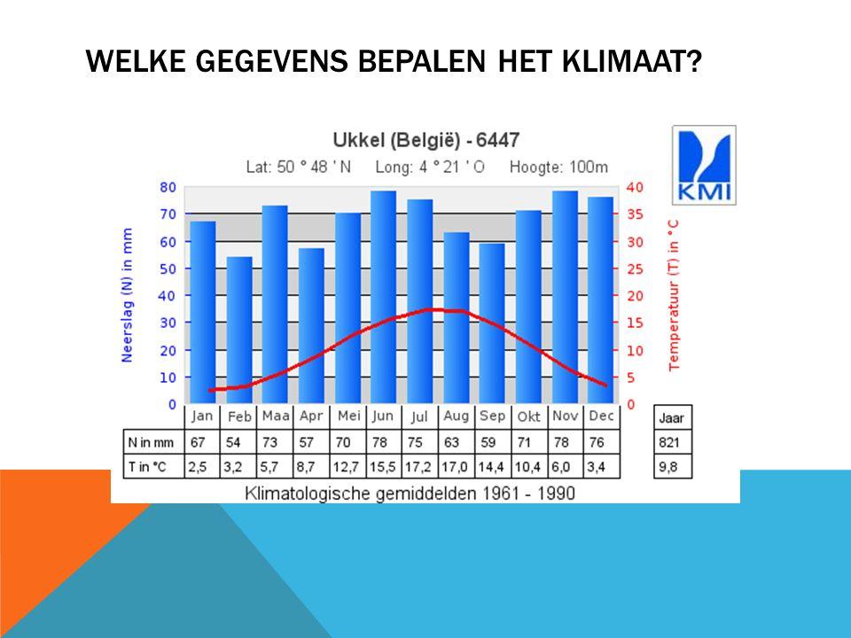 WAT BEPAALT HET KLIMAAT? Temperatuur Neerslag
