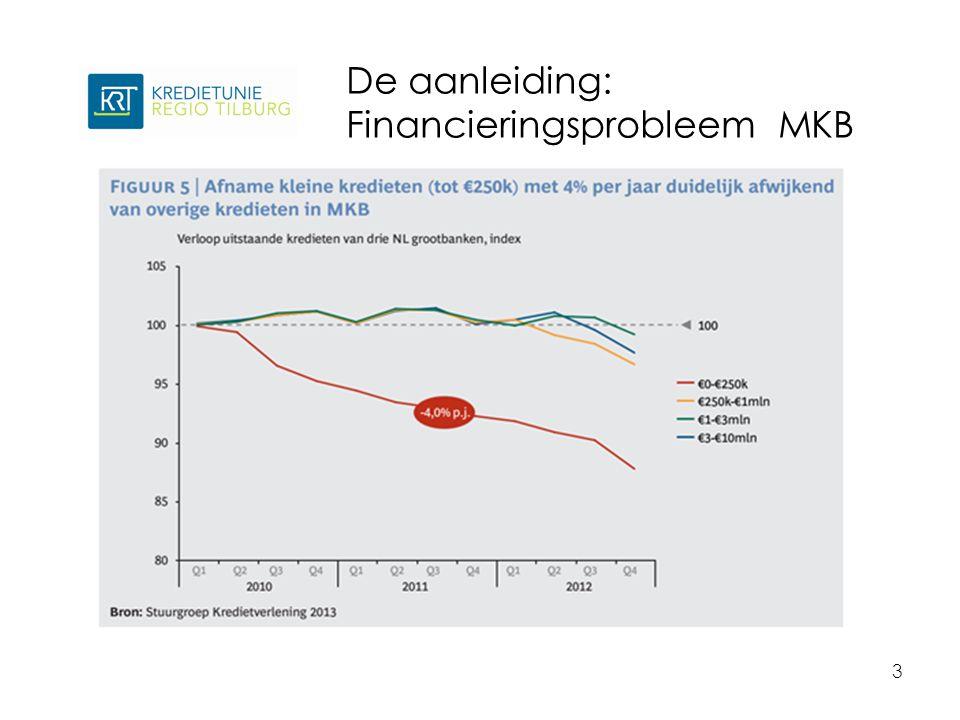 De aanleiding: Financieringsprobleem MKB 3