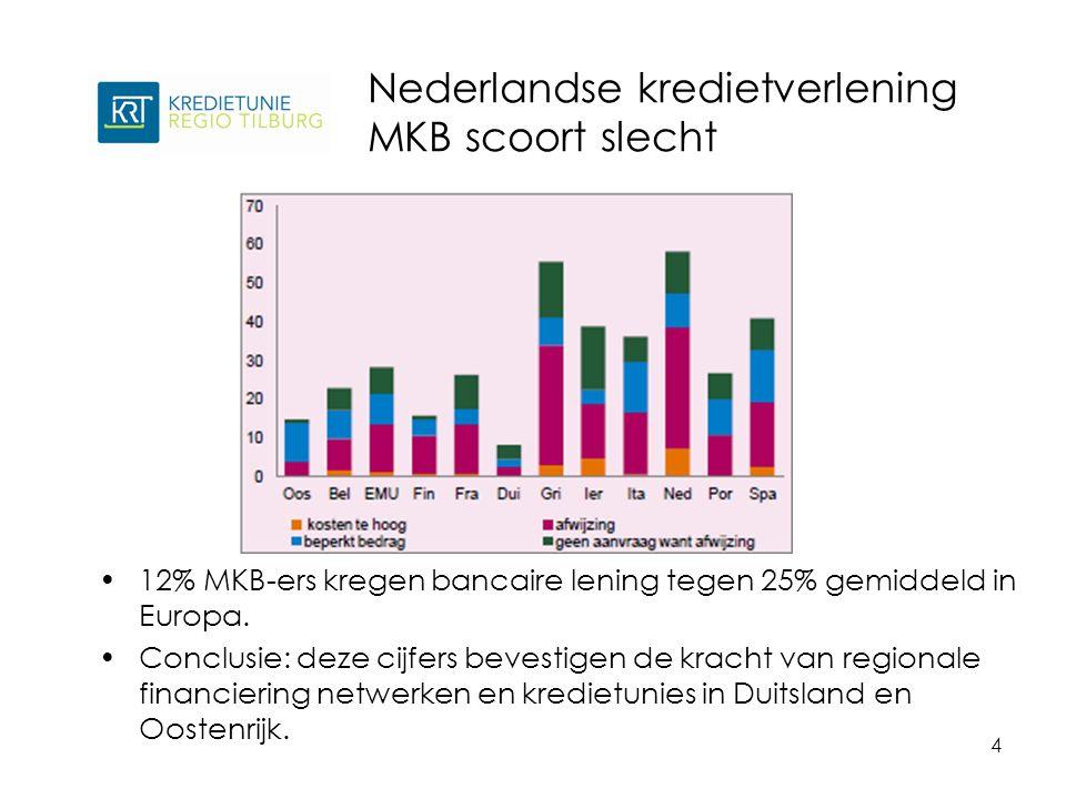 Nederlandse kredietverlening MKB scoort slecht 4 12% MKB-ers kregen bancaire lening tegen 25% gemiddeld in Europa.