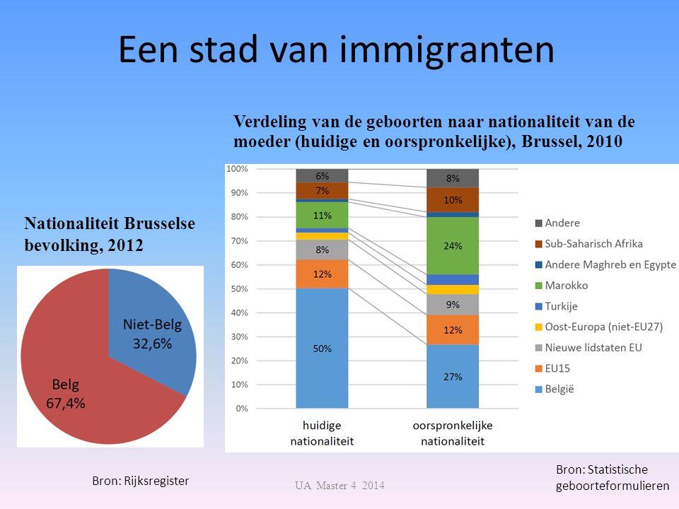 Verdeling van de geboorten naar nationaliteit van de moeder (huidige en oorspronkelijke), Brussel, 2010 Een stad van immigranten Bron: Statistische ge