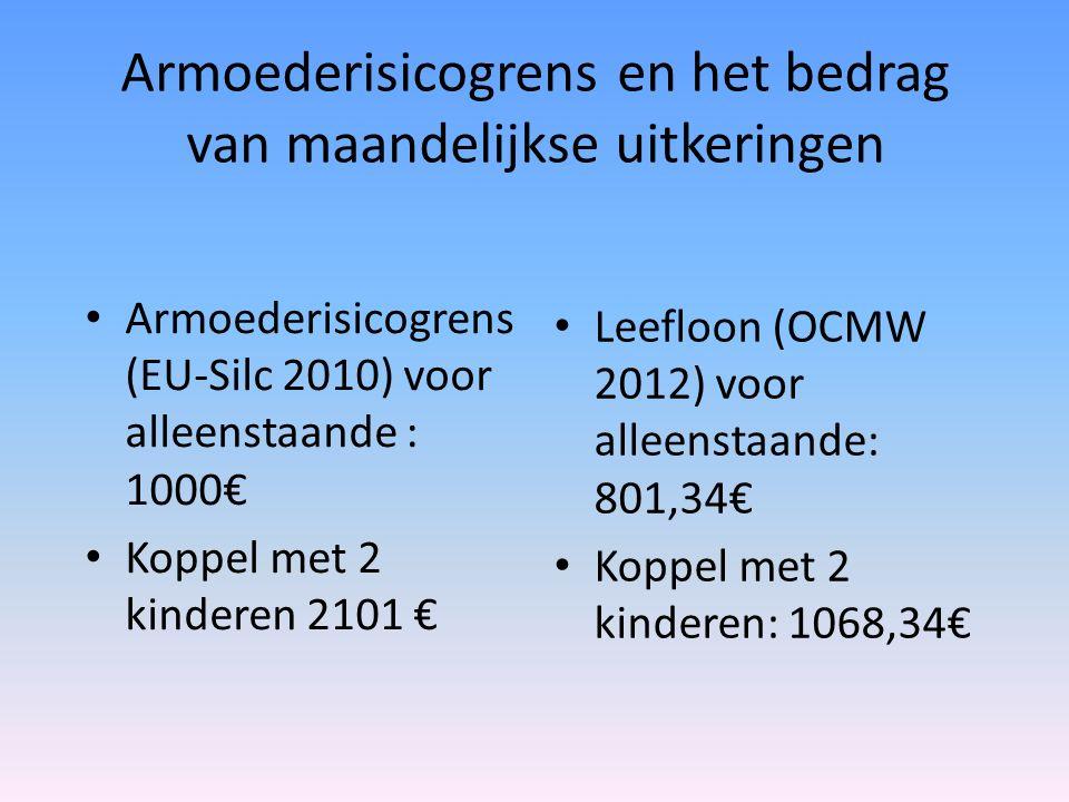 Armoederisicogrens en het bedrag van maandelijkse uitkeringen Armoederisicogrens (EU-Silc 2010) voor alleenstaande : 1000€ Koppel met 2 kinderen 2101 € Leefloon (OCMW 2012) voor alleenstaande: 801,34€ Koppel met 2 kinderen: 1068,34€