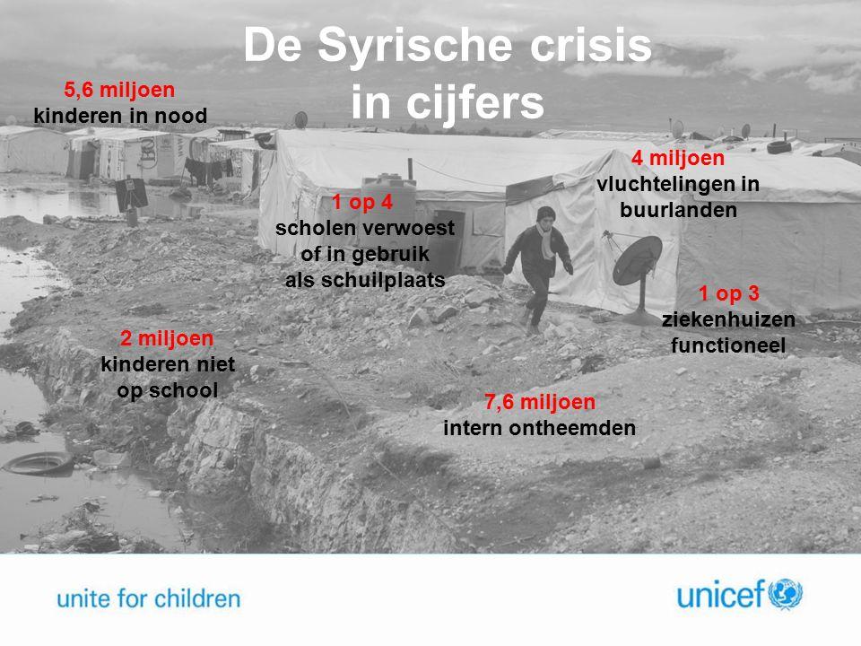 5.6 miljoen kinderen leven in benarde situatie in Syrie: armoede, ontheemd en gevangen tussen vuurlinies 5.6 miljoen kinderen leven in benarde situatie in Syrie: armoede, ontheemd en gevangen tussen vuurlinies 2 miljoen Syrische kinderen leven als vluchtelingen in Libanon, Jordanië, Irak, Turkije, Egypte en andere landen (Noord-Afrika).