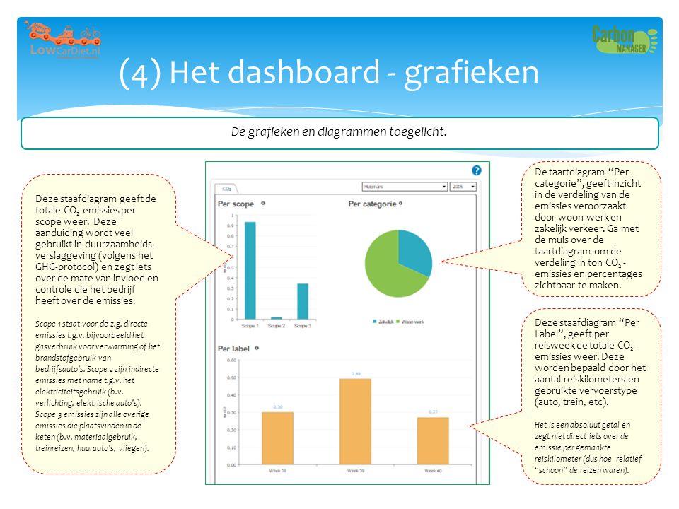 """(4) Het dashboard - grafieken De taartdiagram """"Per categorie"""", geeft inzicht in de verdeling van de emissies veroorzaakt door woon-werk en zakelijk ve"""
