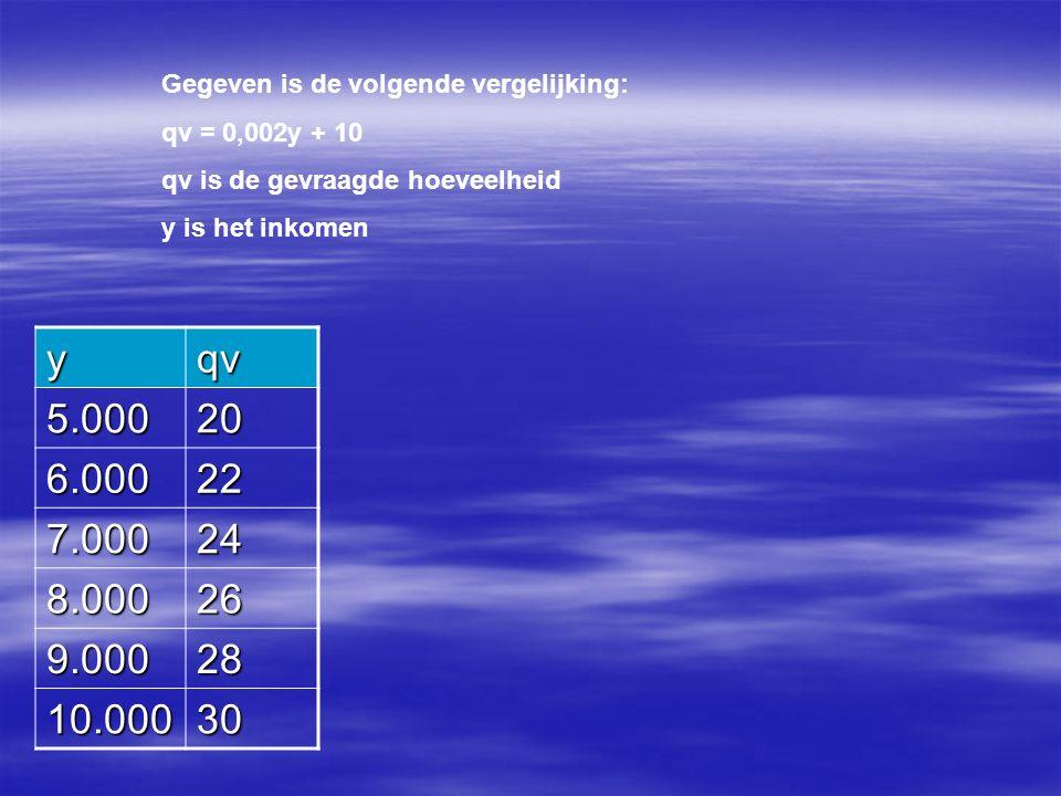 Gegeven is de volgende vergelijking: qv = 0,002y + 10 qv is de gevraagde hoeveelheid y is het inkomen yqv 5.00020 6.00022 7.00024 8.00026 9.00028 10.00030