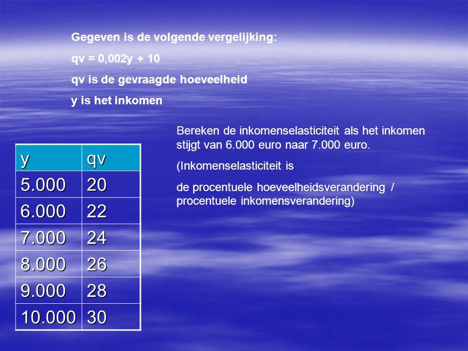 Gegeven is de volgende vergelijking: qv = 0,002y + 10 qv is de gevraagde hoeveelheid y is het inkomen yqv 5.00020 6.00022 7.00024 8.00026 9.00028 10.00030 Bereken de inkomenselasticiteit als het inkomen stijgt van 6.000 euro naar 7.000 euro.