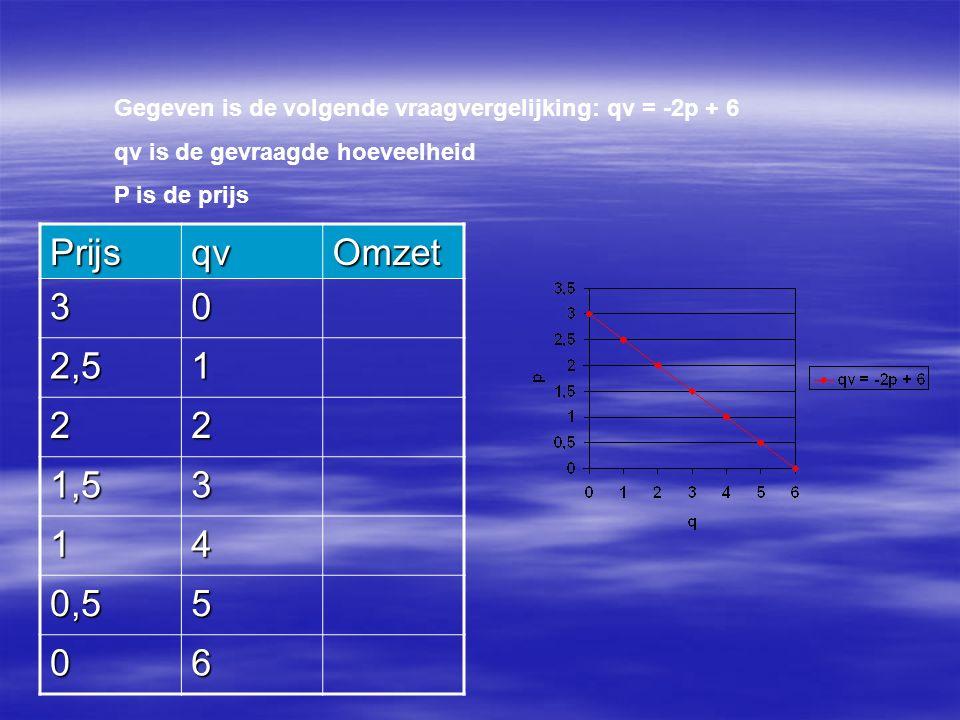 Gegeven is de volgende vraagvergelijking: qv = -2p + 6 qv is de gevraagde hoeveelheid P is de prijs PrijsqvOmzet 30 2,51 22 1,53 14 0,55 06