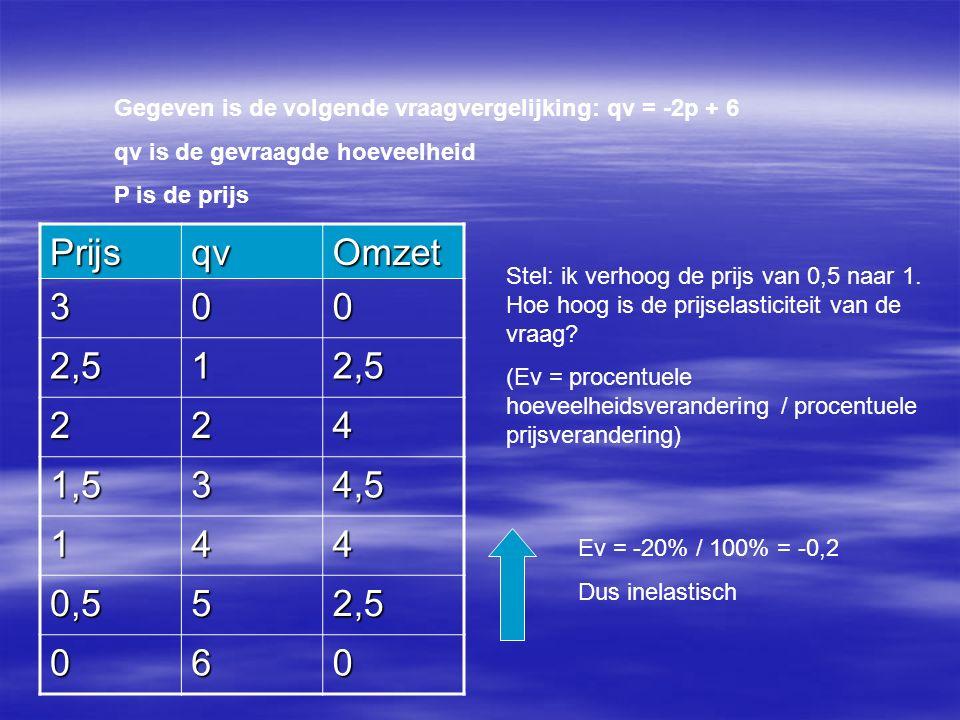 Gegeven is de volgende vraagvergelijking: qv = -2p + 6 qv is de gevraagde hoeveelheid P is de prijs PrijsqvOmzet 300 2,512,5 224 1,534,5 144 0,552,5 060 Stel: ik verhoog de prijs van 0,5 naar 1.