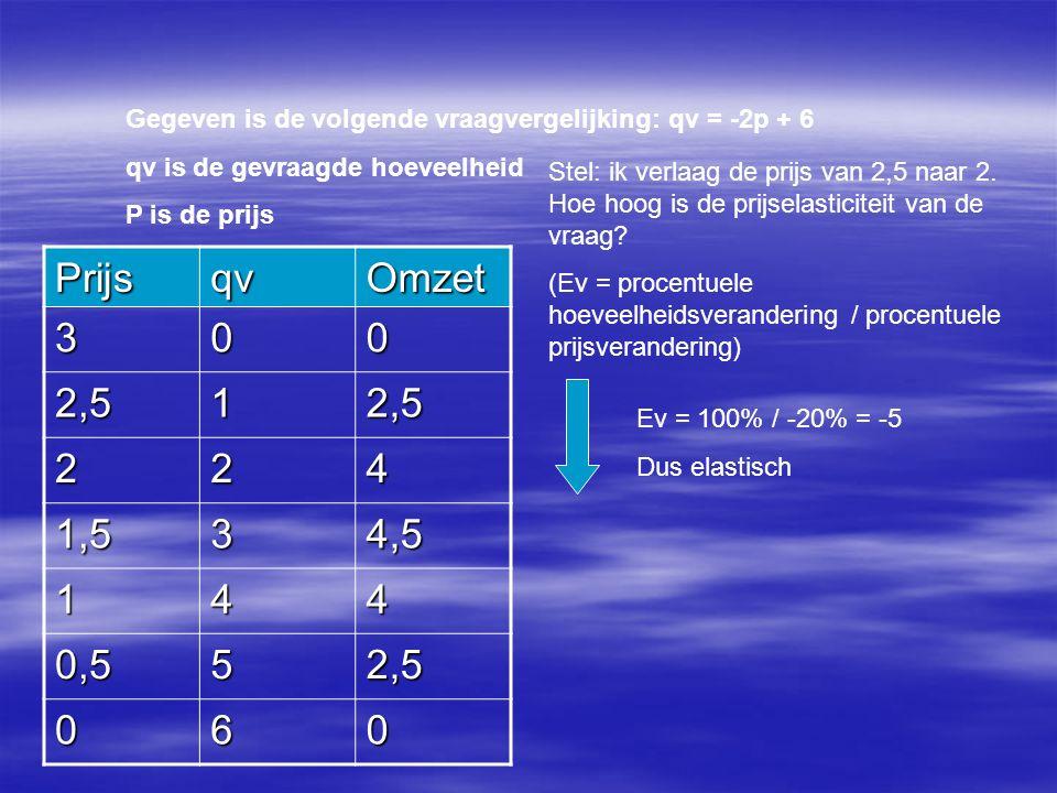 Gegeven is de volgende vraagvergelijking: qv = -2p + 6 qv is de gevraagde hoeveelheid P is de prijs PrijsqvOmzet 300 2,512,5 224 1,534,5 144 0,552,5 060 Stel: ik verlaag de prijs van 2,5 naar 2.