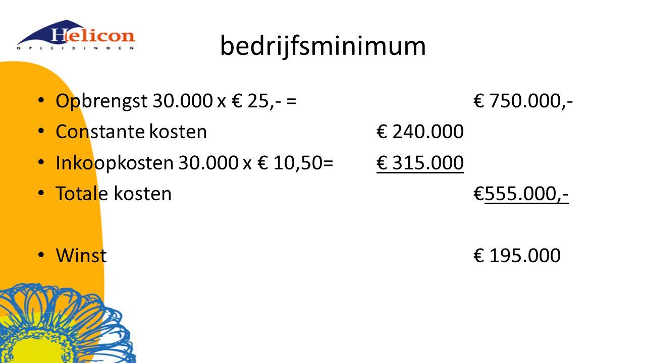 bedrijfsminimum Opbrengst 30.000 x € 25,- =€ 750.000,- Constante kosten€ 240.000 Inkoopkosten 30.000 x € 10,50=€ 315.000 Totale kosten€555.000,- Winst