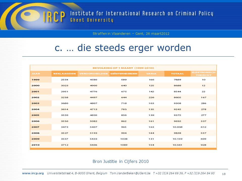 www.ircp.org Universiteitstraat 4, B-9000 Ghent, Belgium Tom.VanderBeken@UGent.be T +32 (0)9 264 69 39, F +32 (0)9 264 84 93 Straffen in Vlaanderen – Gent, 26 maart2012 18 c.