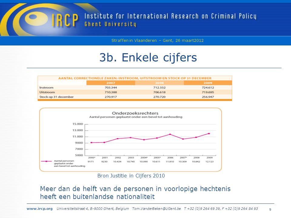 www.ircp.org Universiteitstraat 4, B-9000 Ghent, Belgium Tom.VanderBeken@UGent.be T +32 (0)9 264 69 39, F +32 (0)9 264 84 93 Straffen in Vlaanderen – Gent, 26 maart2012 9 3b.