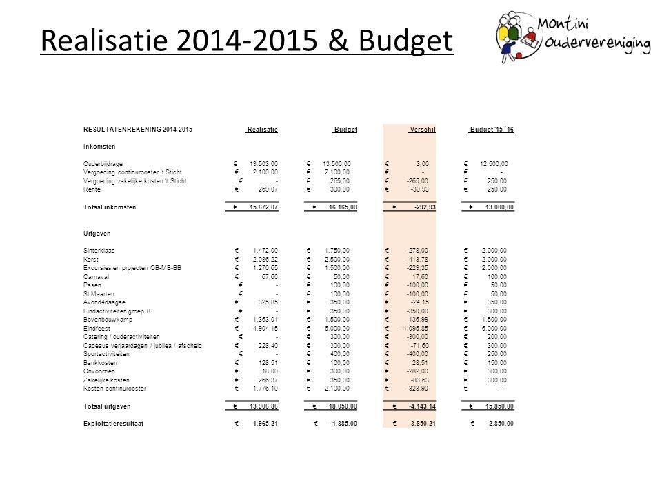 Realisatie 2014-2015 & Budget RESULTATENREKENING 2014-2015 Realisatie Budget Verschil Budget '15´16 Inkomsten Ouderbijdrage € 13.503,00 € 13.500,00 €
