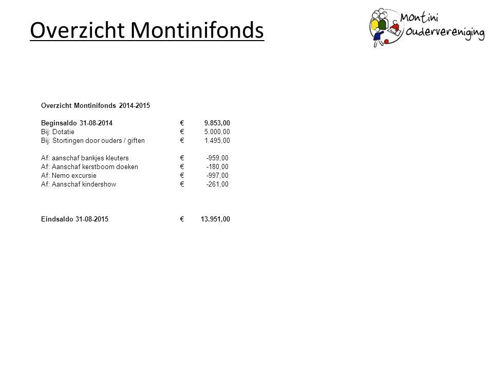 Overzicht Montinifonds Overzicht Montinifonds 2014-2015 Beginsaldo 31-08-2014 € 9.853,00 Bij: Dotatie € 5.000,00 Bij: Stortingen door ouders / giften