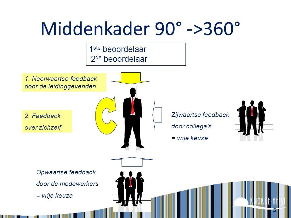 5 Middenkader 90° ->360° 1 ste beoordelaar 2 de beoordelaar 1.